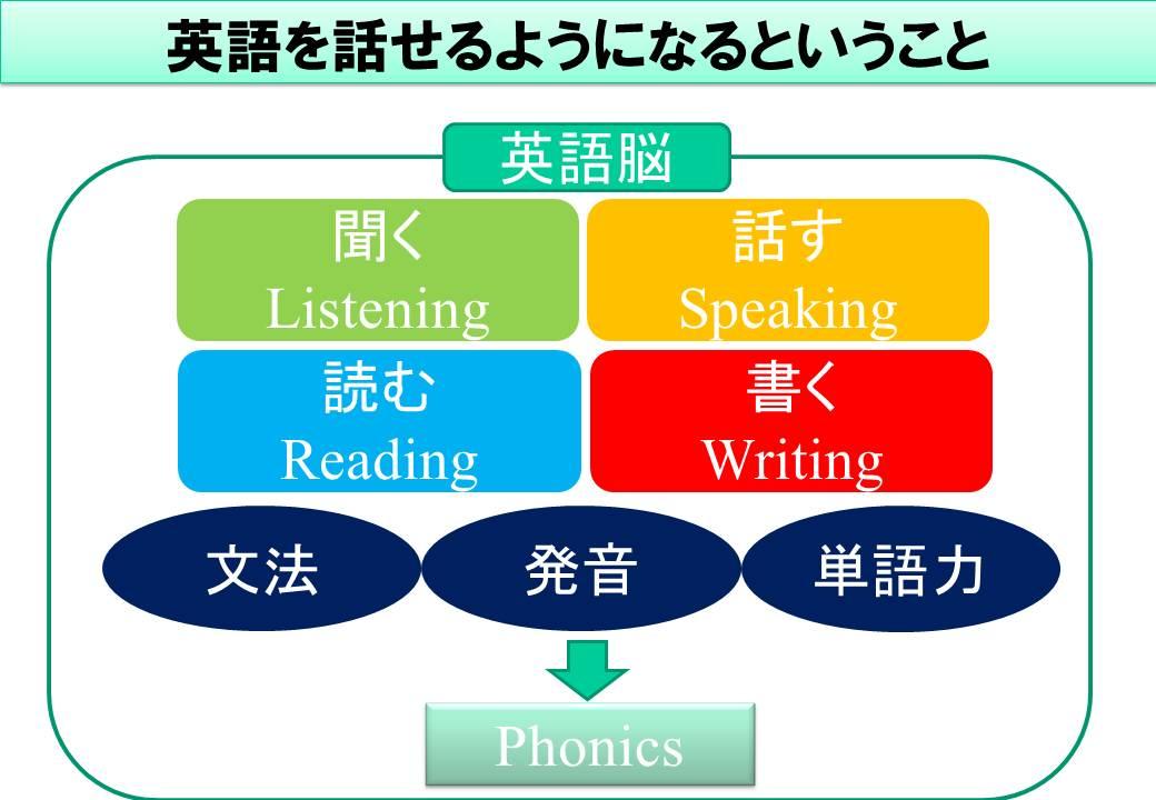 英語を話せるようになる為に必要なもの