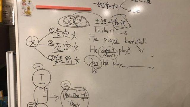 中学英語の超基本